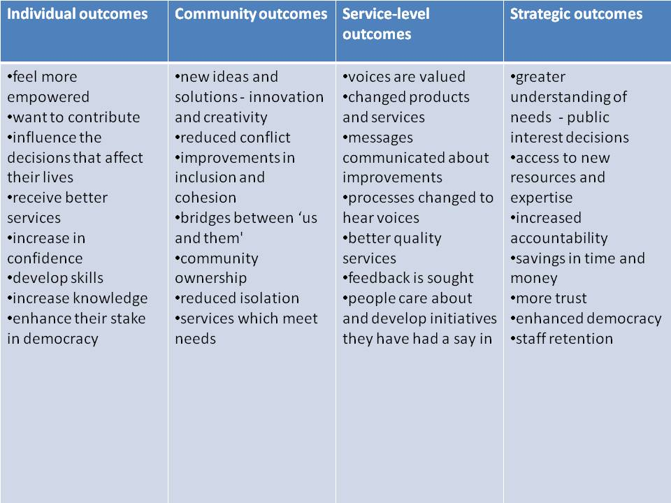 Community engagement outcomes table